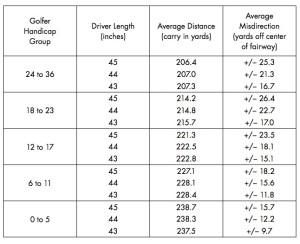 Demystifying Driver Loft vs. Carry Distance | Jacques Lavack Golf - The Club Maker